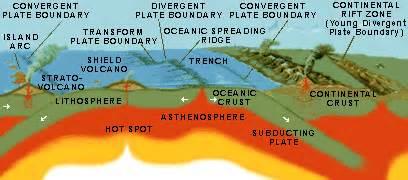 tectonics